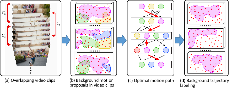 Figure 1 for Robust Video Background Identification by Dominant Rigid Motion Estimation