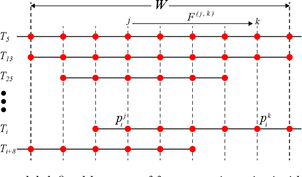 Figure 3 for Robust Video Background Identification by Dominant Rigid Motion Estimation