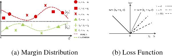 Figure 1 for Less but Better: Generalization Enhancement of Ordinal Embedding via Distributional Margin