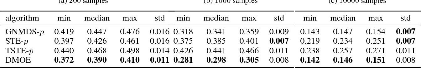 Figure 2 for Less but Better: Generalization Enhancement of Ordinal Embedding via Distributional Margin