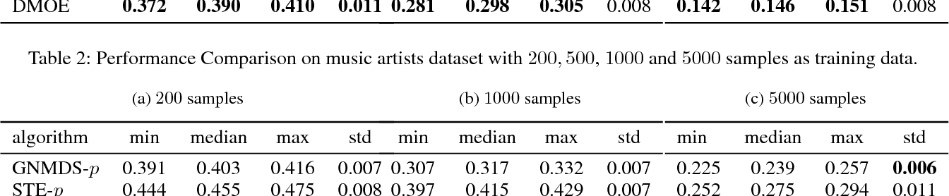Figure 4 for Less but Better: Generalization Enhancement of Ordinal Embedding via Distributional Margin