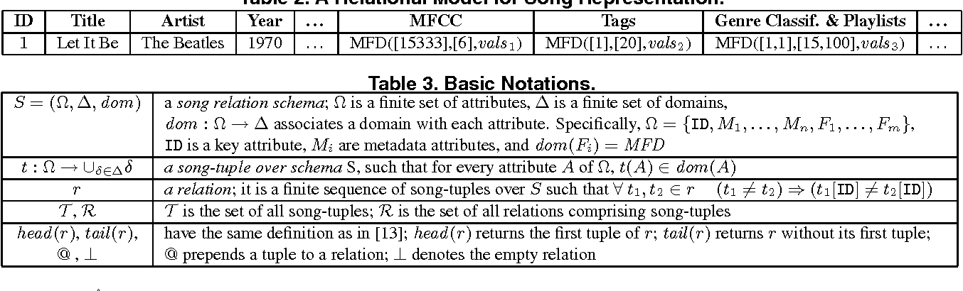 A Flexible Query Framework for Music Data and Playlist Manipulation