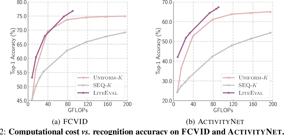 Figure 3 for LiteEval: A Coarse-to-Fine Framework for Resource Efficient Video Recognition