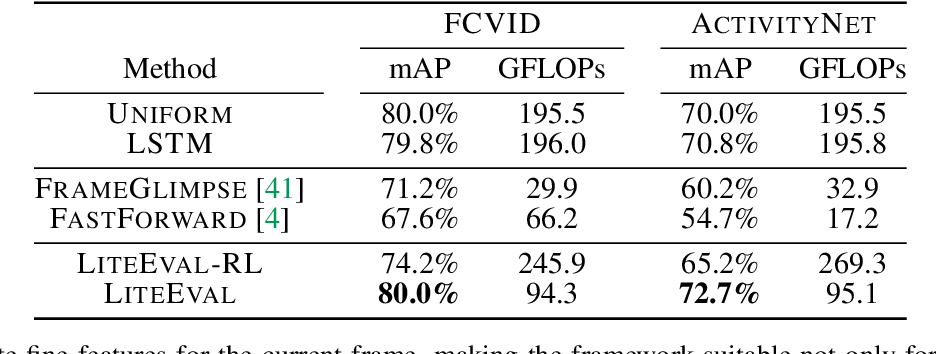 Figure 2 for LiteEval: A Coarse-to-Fine Framework for Resource Efficient Video Recognition