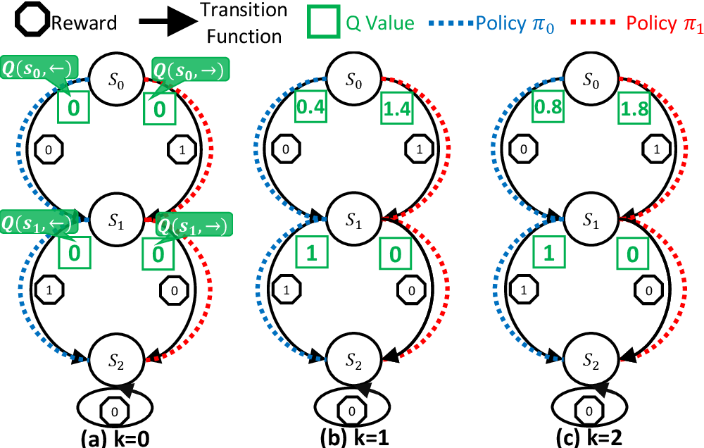 Figure 2 for Greedy Multi-step Off-Policy Reinforcement Learning