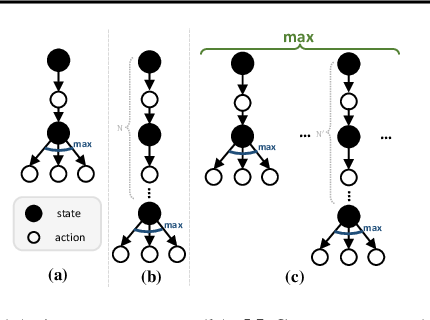 Figure 1 for Greedy Multi-step Off-Policy Reinforcement Learning