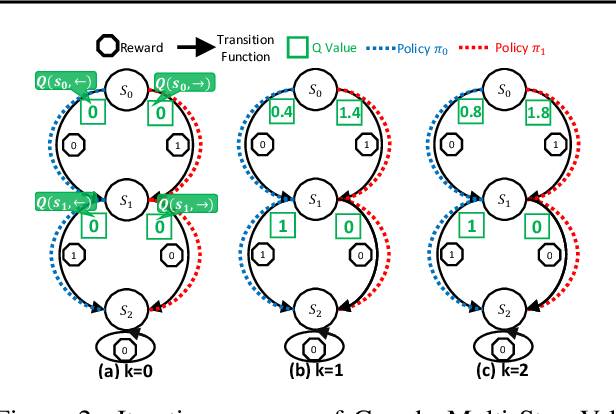 Figure 4 for Greedy Multi-step Off-Policy Reinforcement Learning
