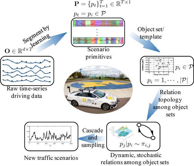 Figure 1 for Extracting Traffic Primitives Directly from Naturalistically Logged Data for Self-Driving Applications