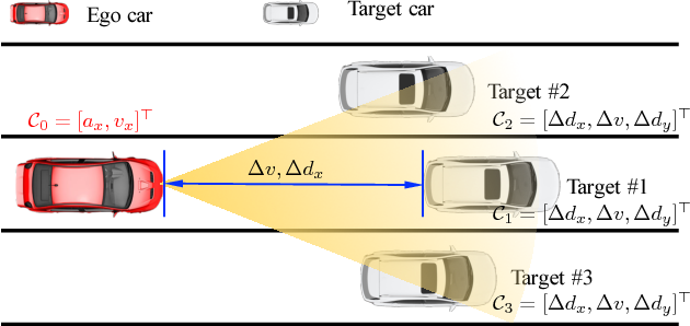 Figure 4 for Extracting Traffic Primitives Directly from Naturalistically Logged Data for Self-Driving Applications