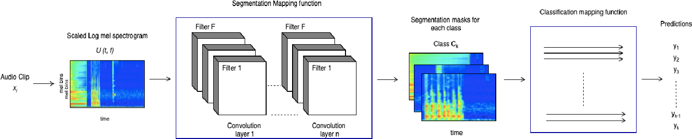 Figure 1 for Multi-Task Learning for Interpretable Weakly Labelled Sound Event Detection