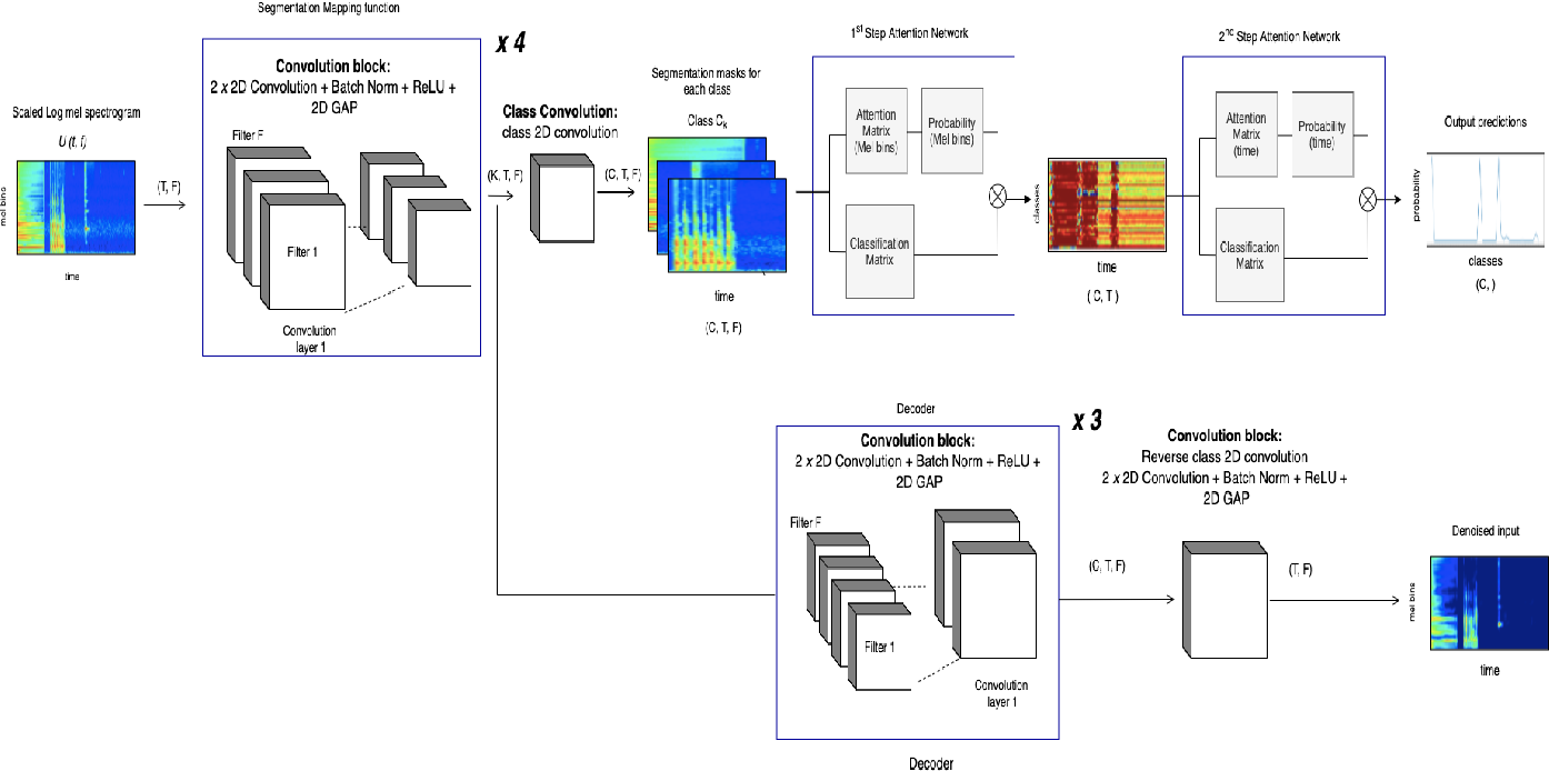 Figure 2 for Multi-Task Learning for Interpretable Weakly Labelled Sound Event Detection