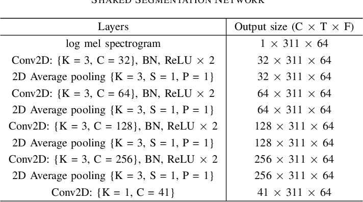Figure 4 for Multi-Task Learning for Interpretable Weakly Labelled Sound Event Detection