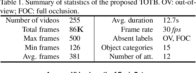 Figure 2 for Transparent Object Tracking Benchmark