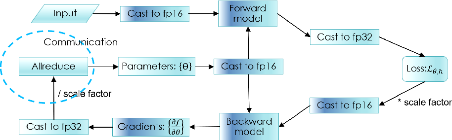 Figure 1 for Distributed Training and Optimization Of Neural Networks