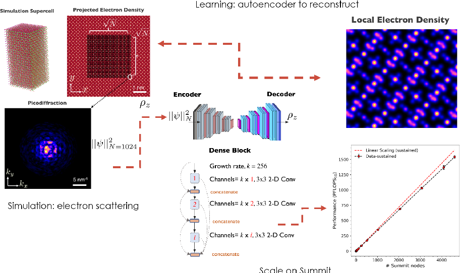 Figure 2 for Distributed Training and Optimization Of Neural Networks