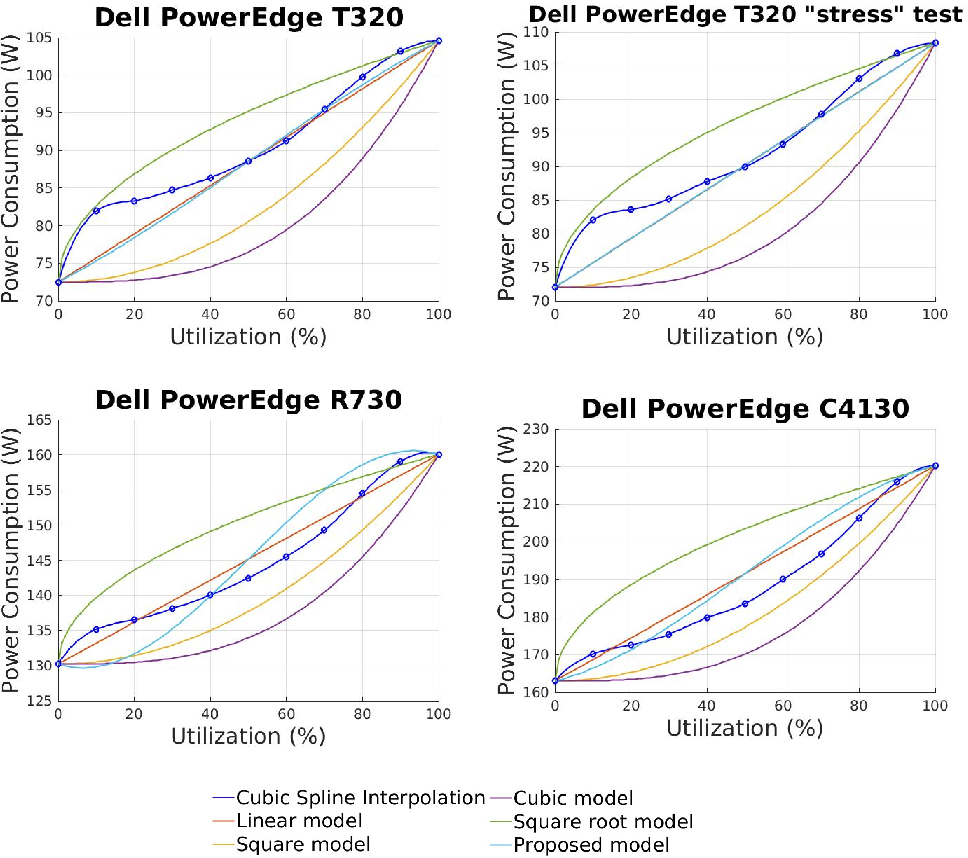 Figure 3 from A comparative study of CPU power consumption models