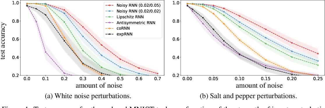 Figure 2 for Noisy Recurrent Neural Networks