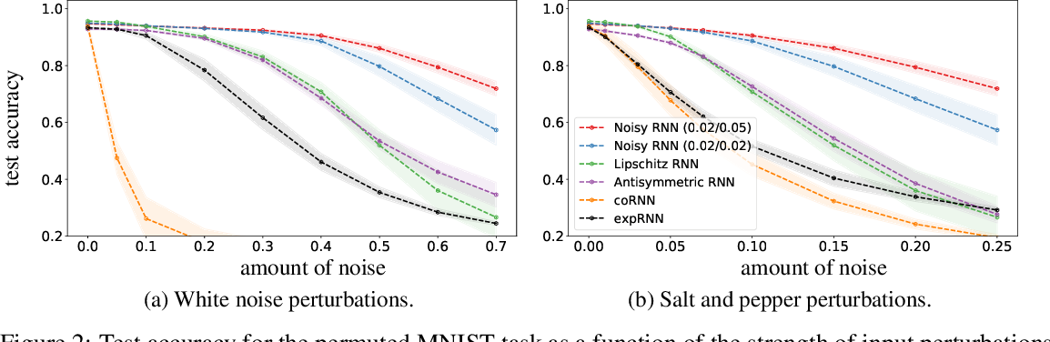 Figure 4 for Noisy Recurrent Neural Networks