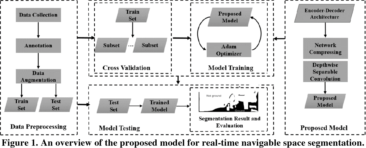 Figure 1 for Real-time Scene Segmentation Using a Light Deep Neural Network Architecture for Autonomous Robot Navigation on Construction Sites