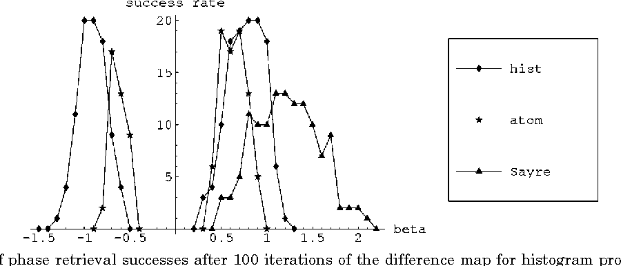 Figure 10 from phase retrieval by iterated projections semantic comparison of phase retrieval successes after 100 iterations of the difference map ccuart Images
