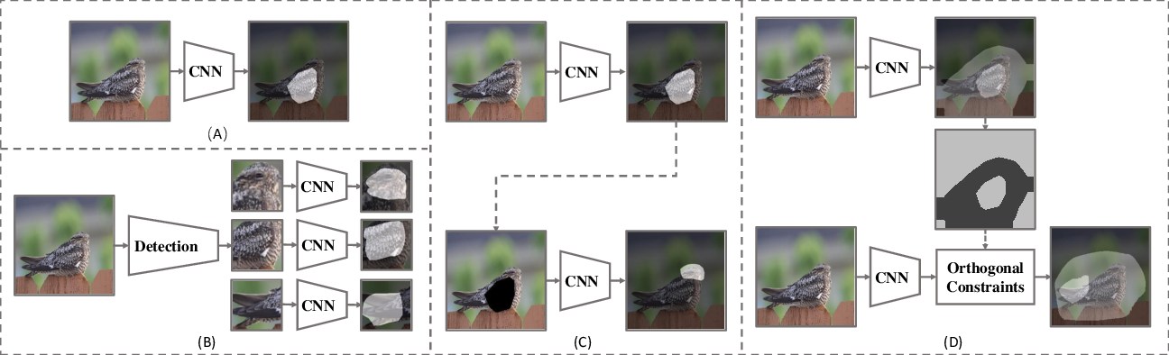 Figure 3 for Knowledge Transfer Based Fine-grained Visual Classification