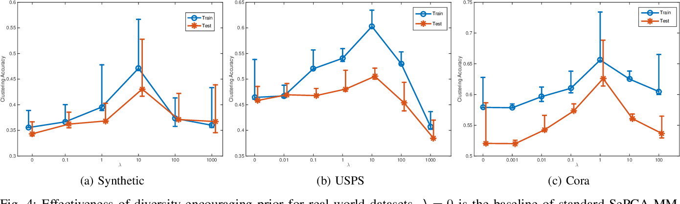 Figure 4 for Repulsive Mixture Models of Exponential Family PCA for Clustering
