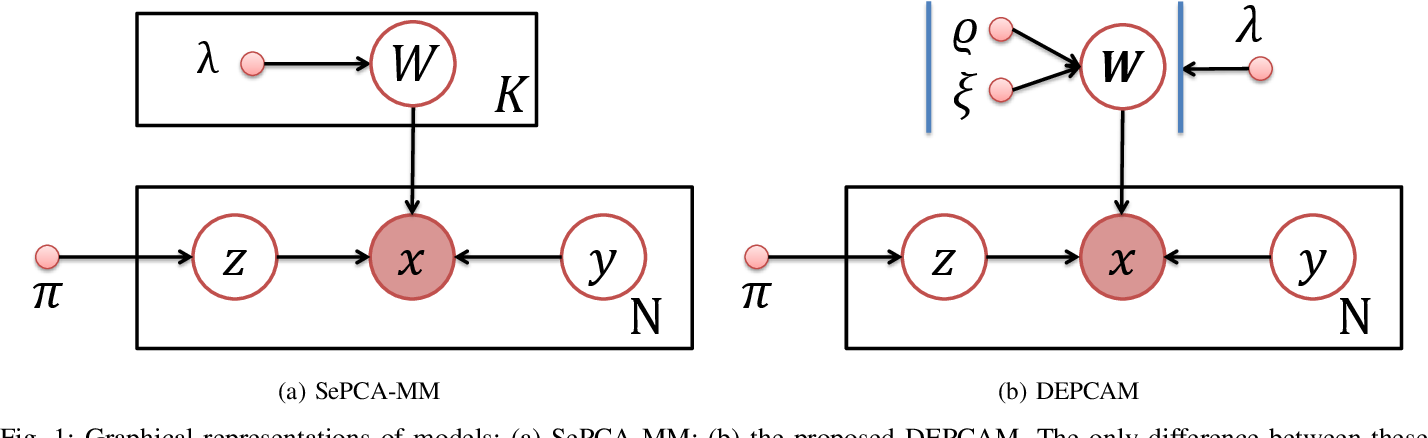 Figure 1 for Repulsive Mixture Models of Exponential Family PCA for Clustering
