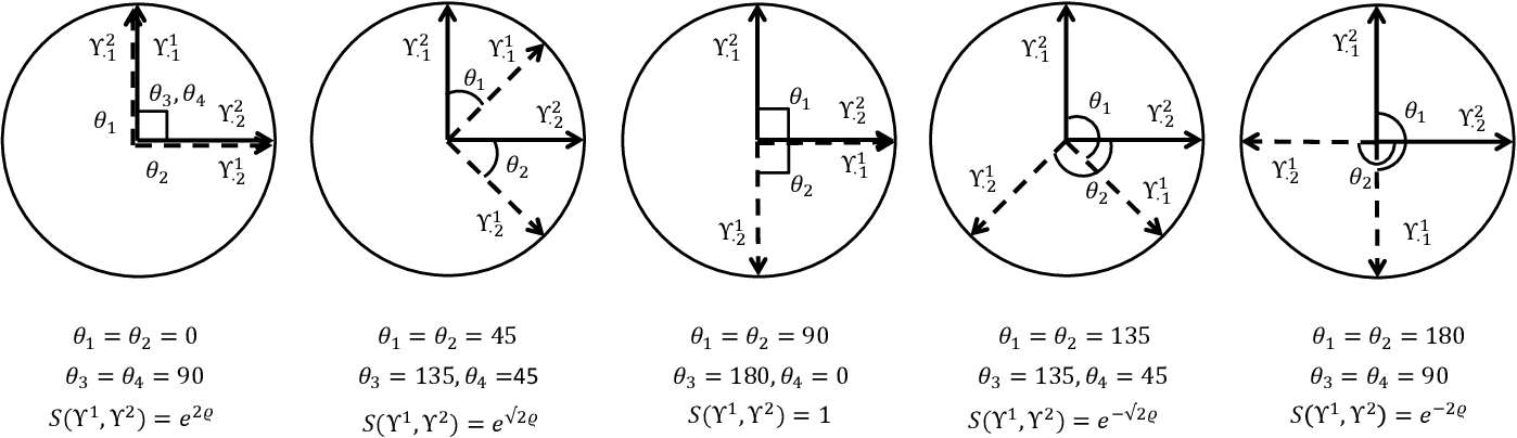 Figure 2 for Repulsive Mixture Models of Exponential Family PCA for Clustering