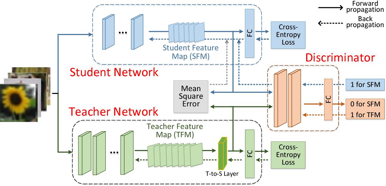 Figure 1 for KTAN: Knowledge Transfer Adversarial Network