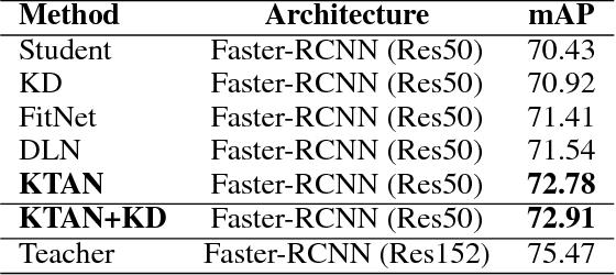 Figure 3 for KTAN: Knowledge Transfer Adversarial Network