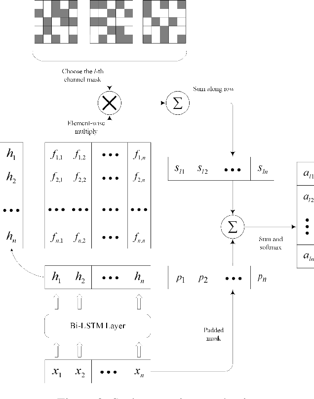 Figure 3 for Multichannel CNN with Attention for Text Classification