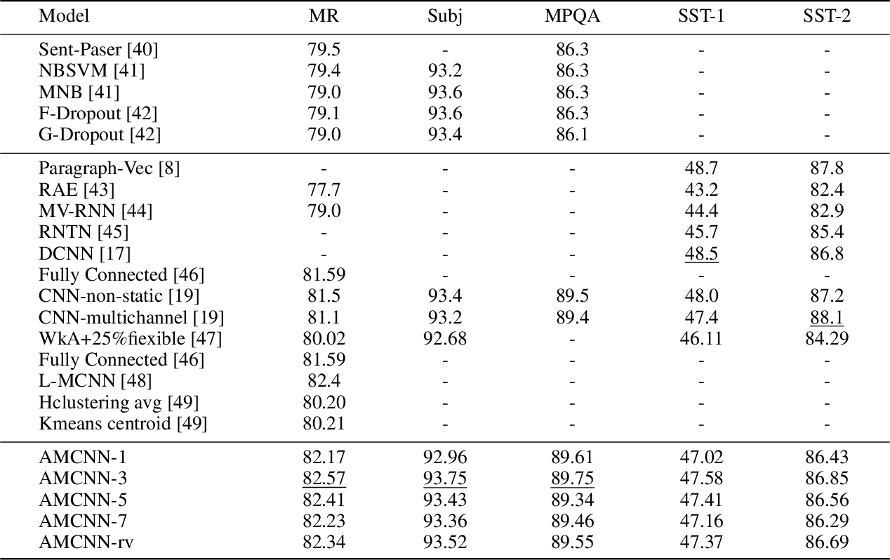 Figure 4 for Multichannel CNN with Attention for Text Classification