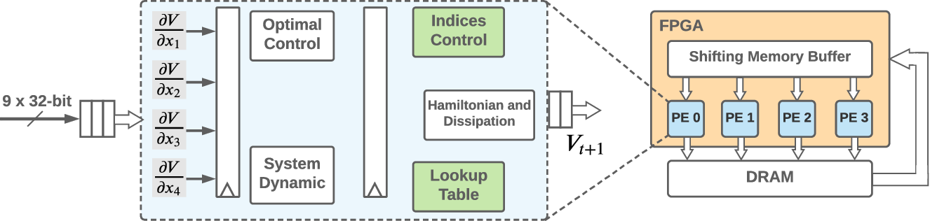Figure 2 for Real-Time Formal Verification of Autonomous Systems With An FPGA