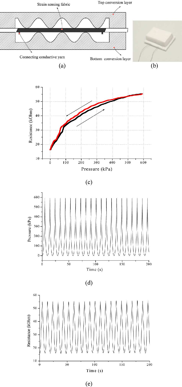 Figure 1 from In-Shoe Plantar Pressure Measurement and ... on