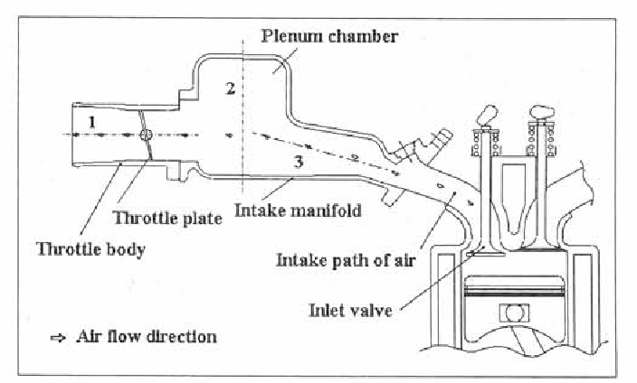 Figure 1 From Flow Through S I  Engine Air Intake System