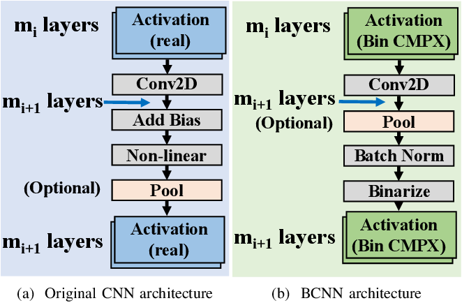 Figure 1 for Binary Complex Neural Network Acceleration on FPGA