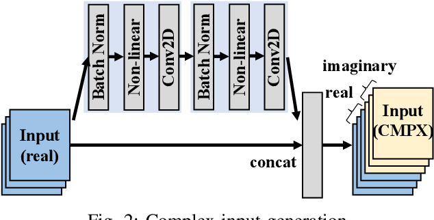 Figure 2 for Binary Complex Neural Network Acceleration on FPGA