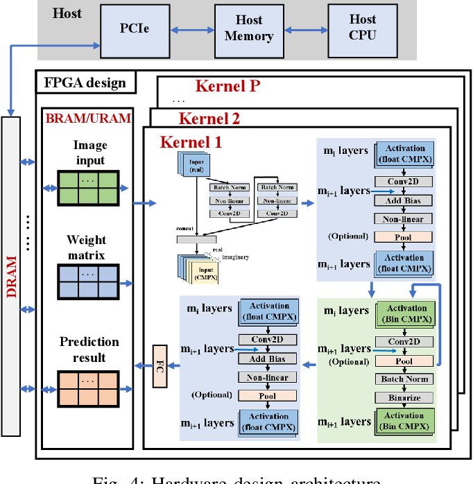 Figure 4 for Binary Complex Neural Network Acceleration on FPGA
