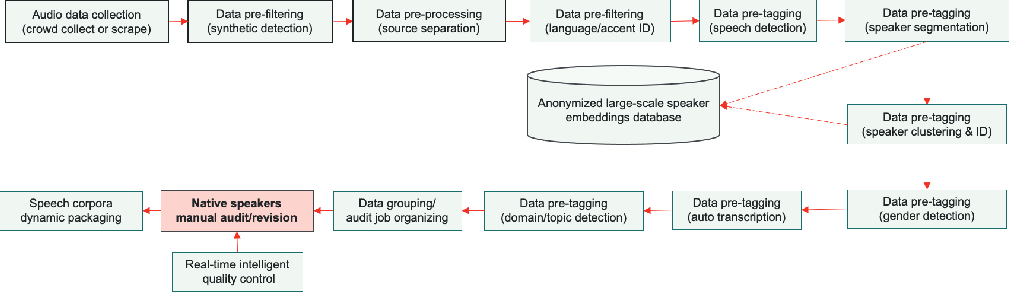 Figure 1 for Scalable Data Annotation Pipeline for High-Quality Large Speech Datasets Development