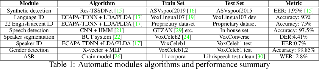 Figure 2 for Scalable Data Annotation Pipeline for High-Quality Large Speech Datasets Development