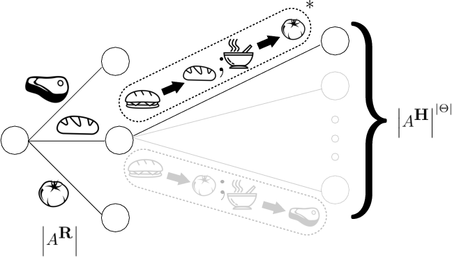 Figure 3 for An Efficient, Generalized Bellman Update For Cooperative Inverse Reinforcement Learning