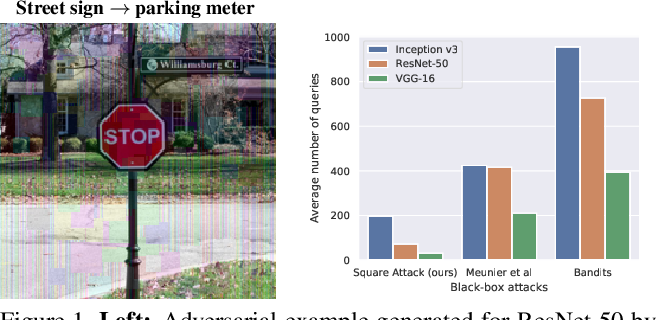 Figure 1 for Square Attack: a query-efficient black-box adversarial attack via random search