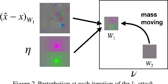 Figure 3 for Square Attack: a query-efficient black-box adversarial attack via random search