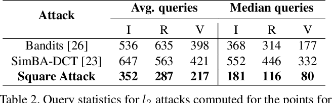 Figure 4 for Square Attack: a query-efficient black-box adversarial attack via random search