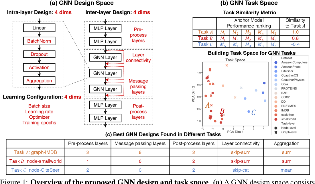 Figure 1 for Design Space for Graph Neural Networks