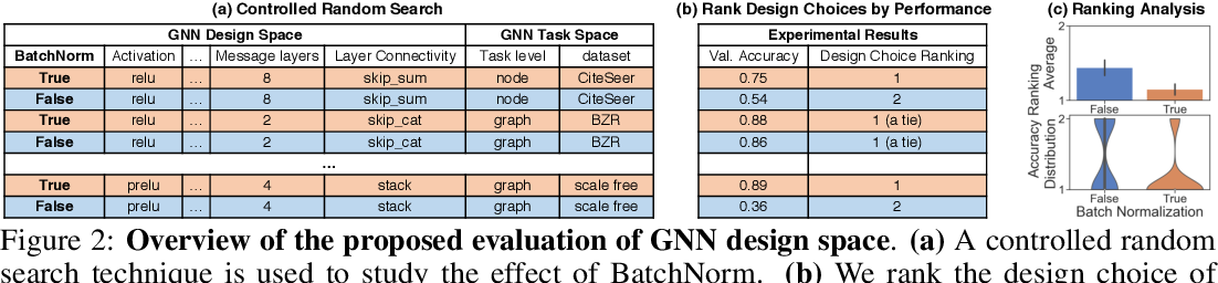 Figure 2 for Design Space for Graph Neural Networks