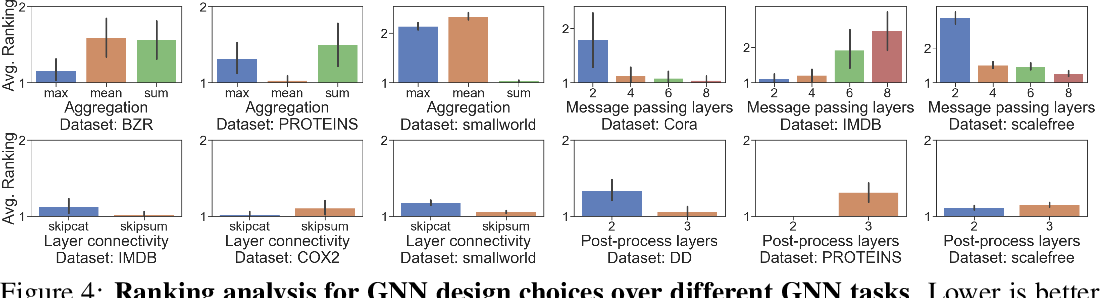 Figure 4 for Design Space for Graph Neural Networks
