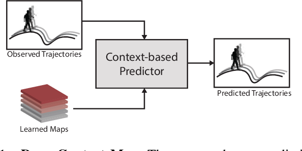 Figure 1 for Deep Context Map: Agent Trajectory Prediction using Location-specific Latent Maps