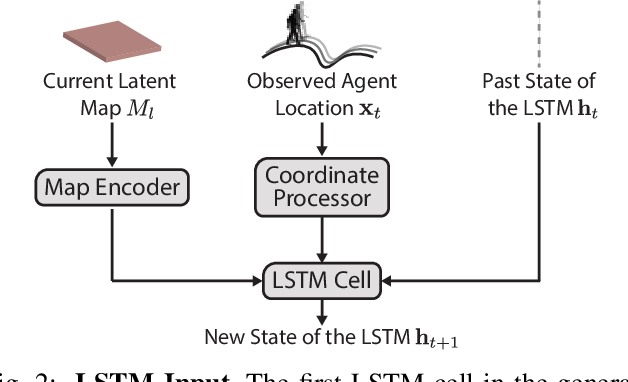 Figure 2 for Deep Context Map: Agent Trajectory Prediction using Location-specific Latent Maps