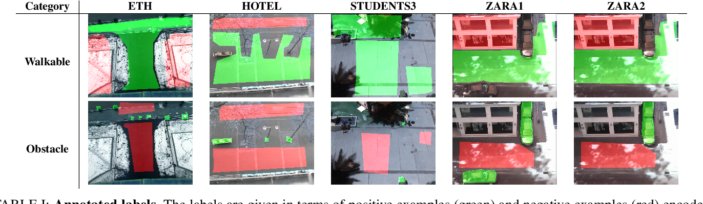 Figure 4 for Deep Context Map: Agent Trajectory Prediction using Location-specific Latent Maps